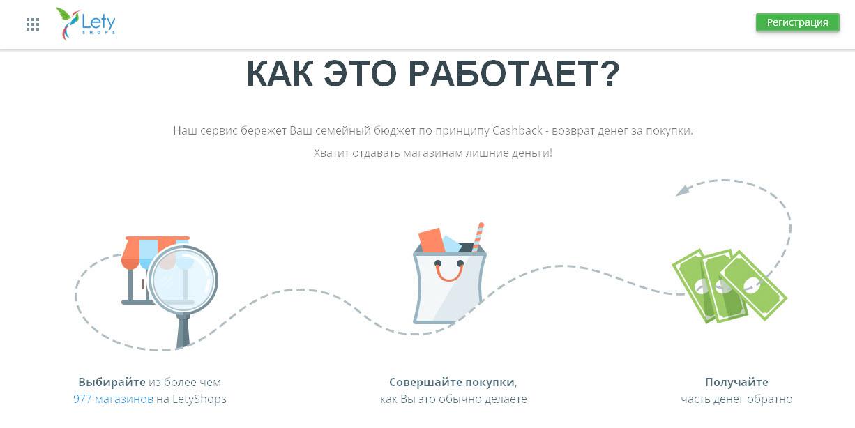 LetyShops.ru: как работает кэшбэк-сервис