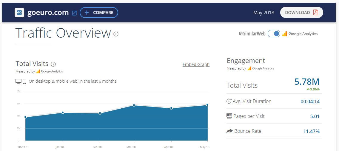 Статистика посещения сайта goeuro.com по данным SimilarWeb
