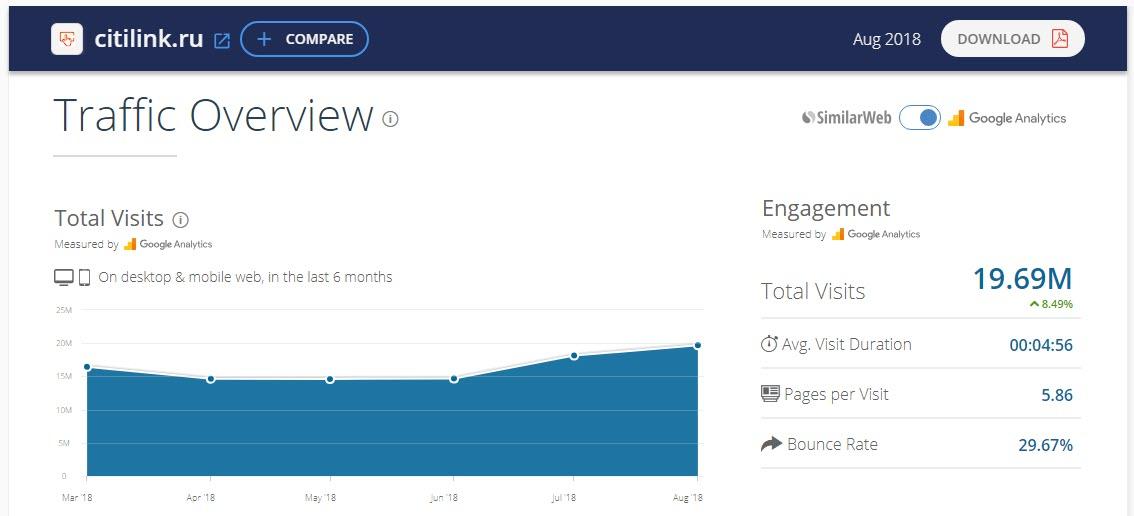Посещаемость сайта Ситилинк.Ру по данным Similarweb