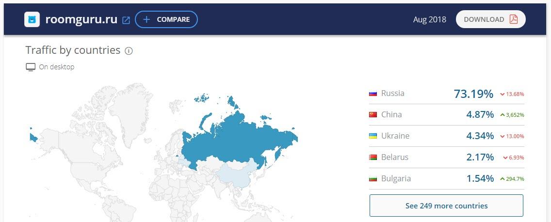 Данные SimilarWeb относительно количества посещений сайта RoomGuru.ru