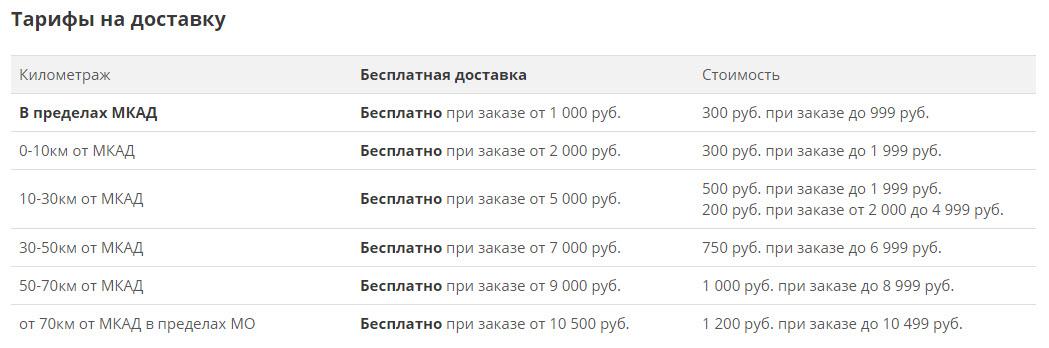 """Стоимость доставки в интернет-магазине """"Бетховен"""""""
