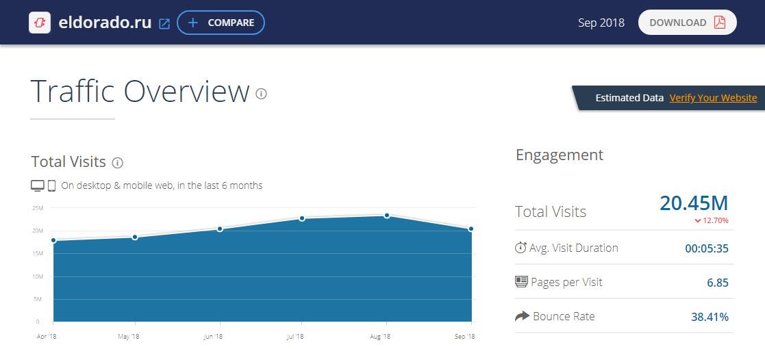Статистика посещений сайта Eldorado.ru