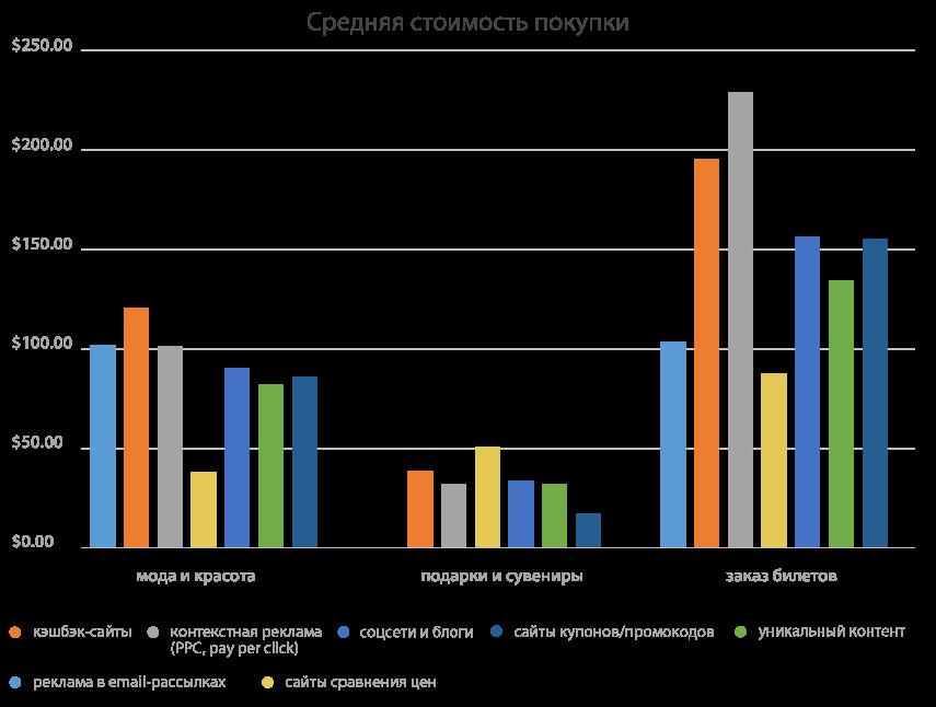 Диаграмма эффективности кэшбэка для увеличения среднего чека покупки