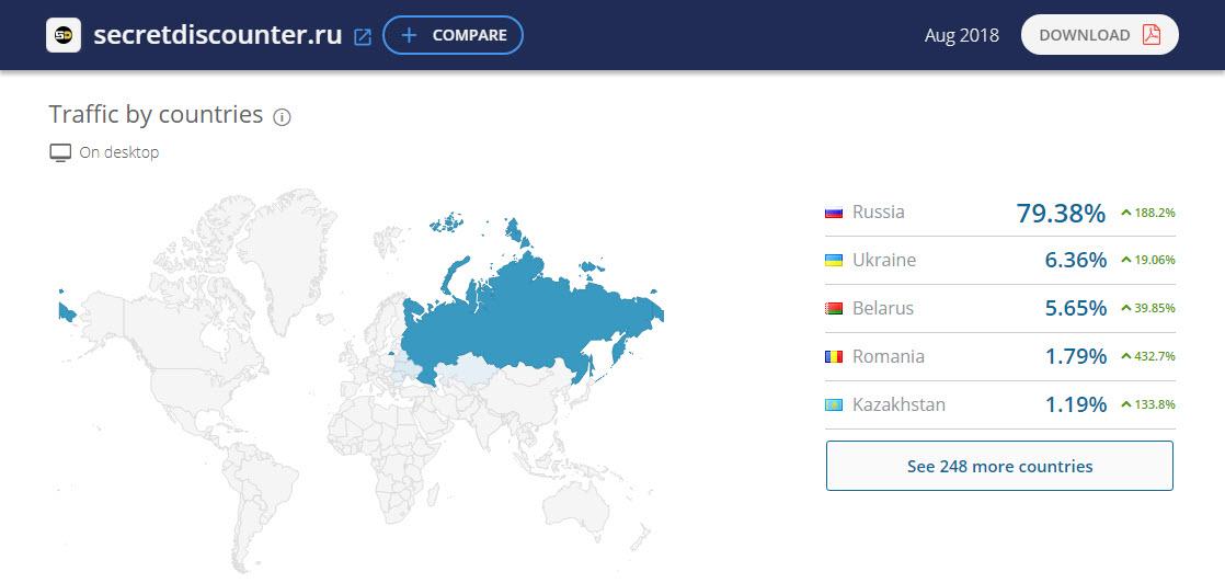 Статистика посещений кэшбэк-сервиса Секрет Дискаунтер по данным ресурса SimilarWeb