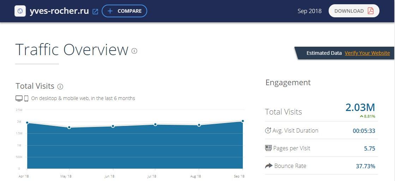 Статистика посещений интернет-магазина Ив Роше по данным ресурса SimilarWeb