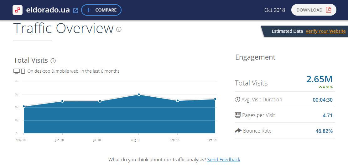Статистика посещений сайта Eldorado.ua по данным ресурса SimilarWeb