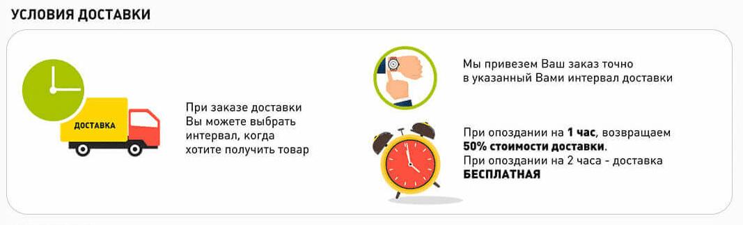 """Способы доставки заказов в интернет-магазине """"Строительный Двор"""""""