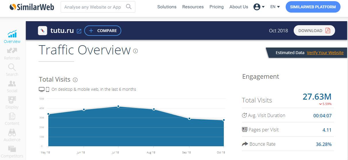 Данные посещаемости сайта tutu.ru по данным сервиса SimilarWeb