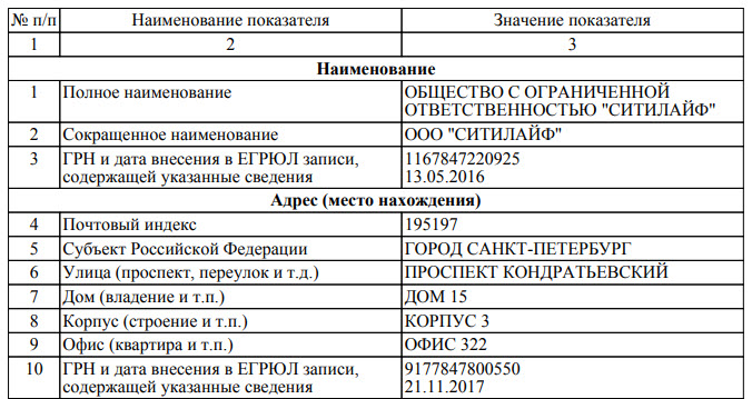 """Данные компании ООО """"СитиЛайф"""""""