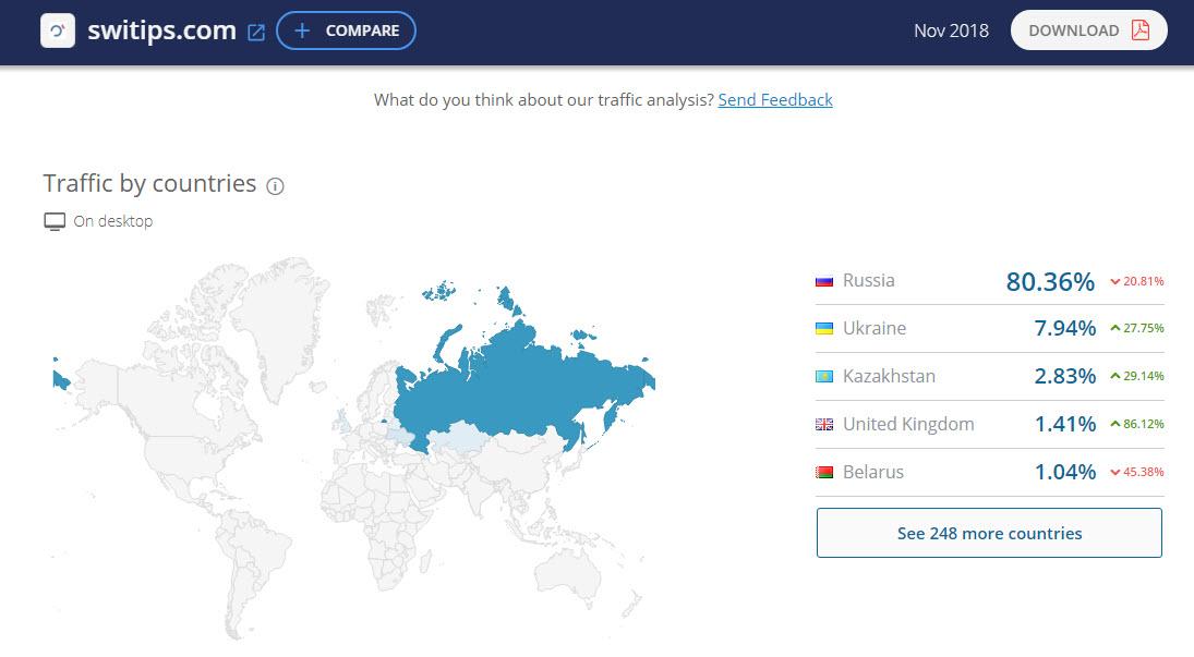 Географические показатели посещения сайта Свитипс