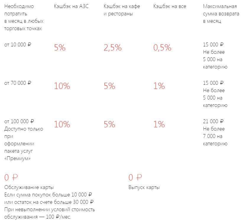 """Дебетовая карта с кэшбэком на заправках от """"Альфа-Банка"""""""
