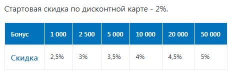 Размер скидки на АЗС Газпром в зависимости от количества накопленных баллов