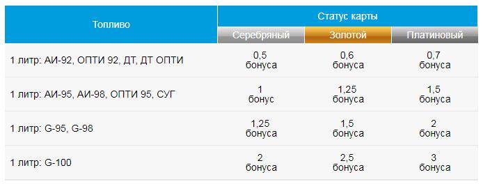 Шкала начисления бонусов на АЗС Газпромнефть