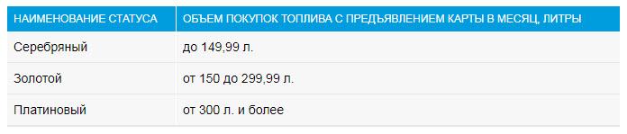 Баллы за приобретение сопутствующих товаров на Газпромнефти