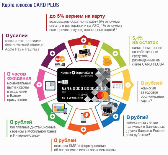 Card Plus от «Кредит Европа Банк»