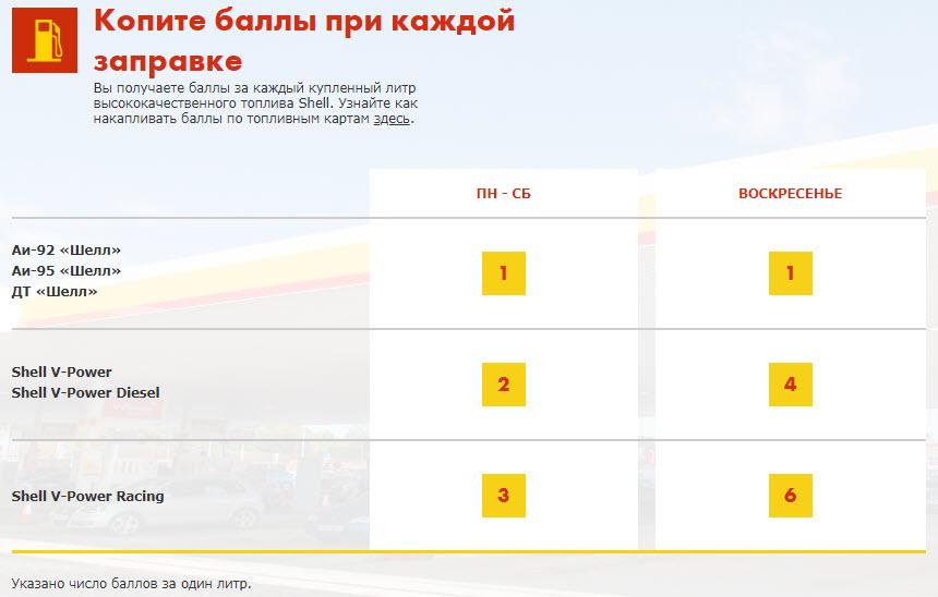Шкала начисления бонусов за бензин Shell
