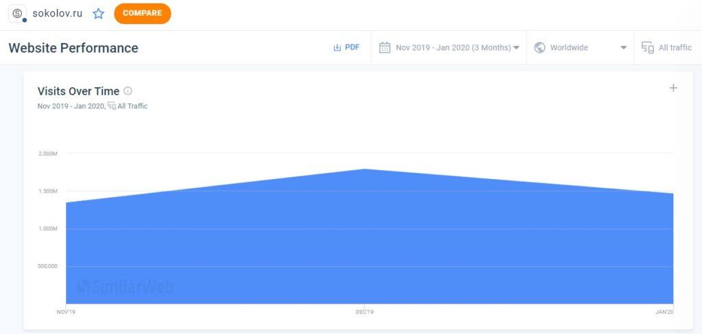 Статистика посещений онлайн-магазина Sokolov