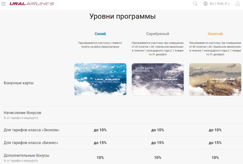 Программа Крылья от Уральских Авиалиний